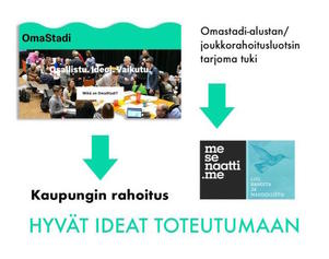 Crowdfunding for good ideas