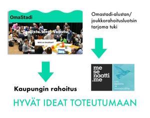 Hyvät ideat toteutumaan