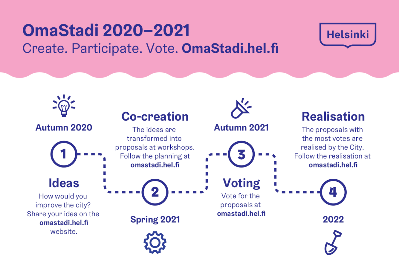 OmaStadi Process Diagram 2020