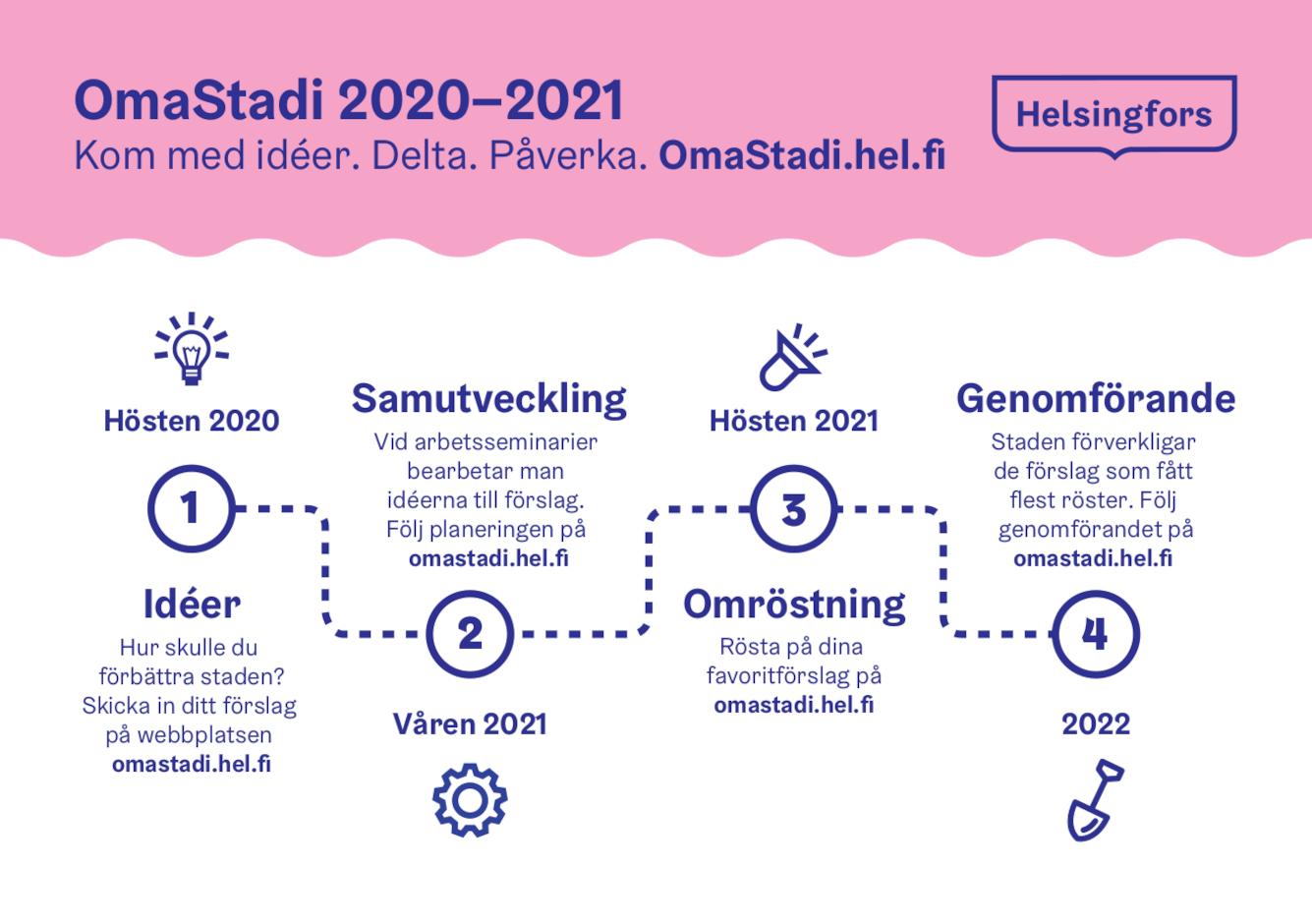 OmaStadi Processdiagram 2020