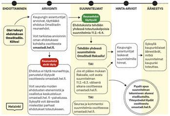 Yhteiskehittämisvaiheen prosessi